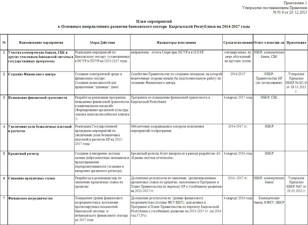 Национальный банк Кыргызской Республики  index 11940