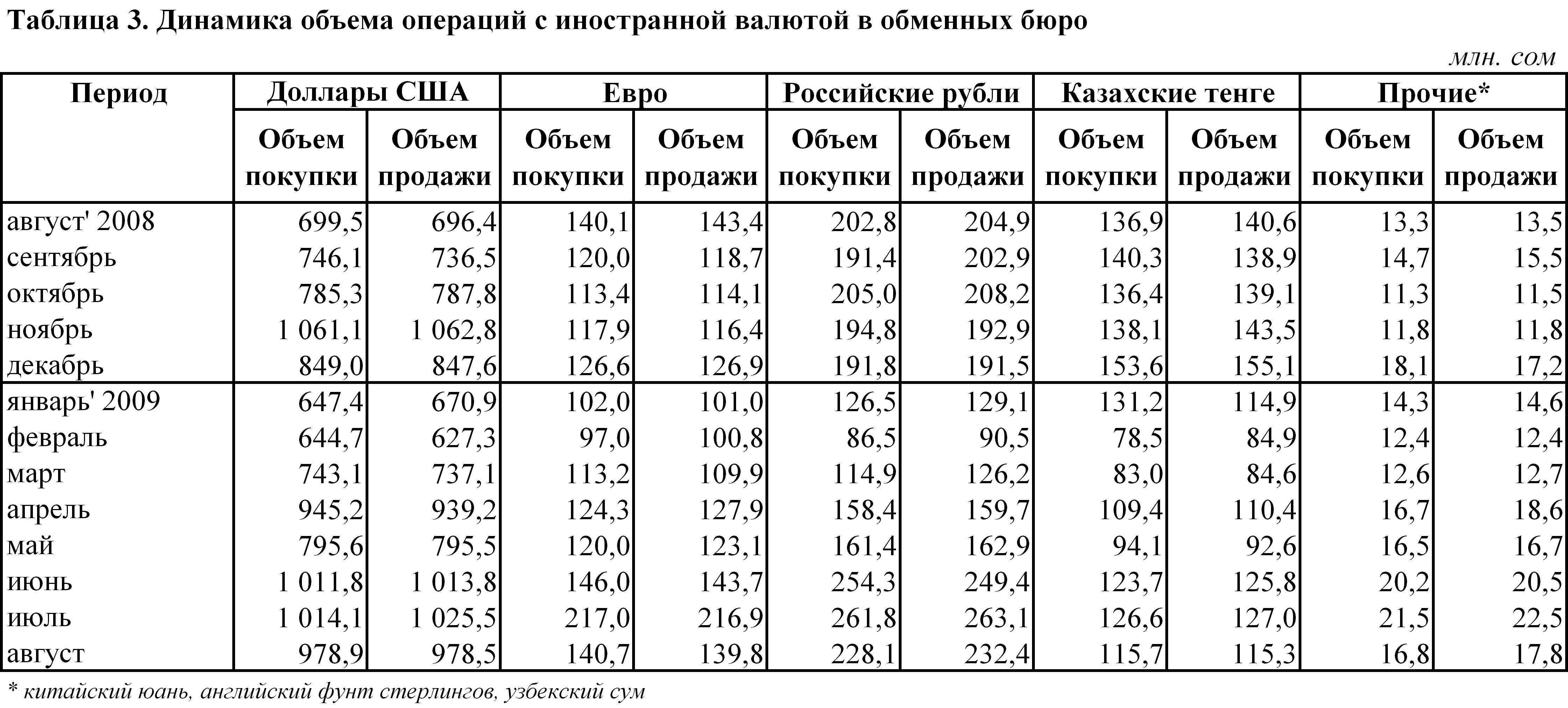 Официальный курс валют пмр